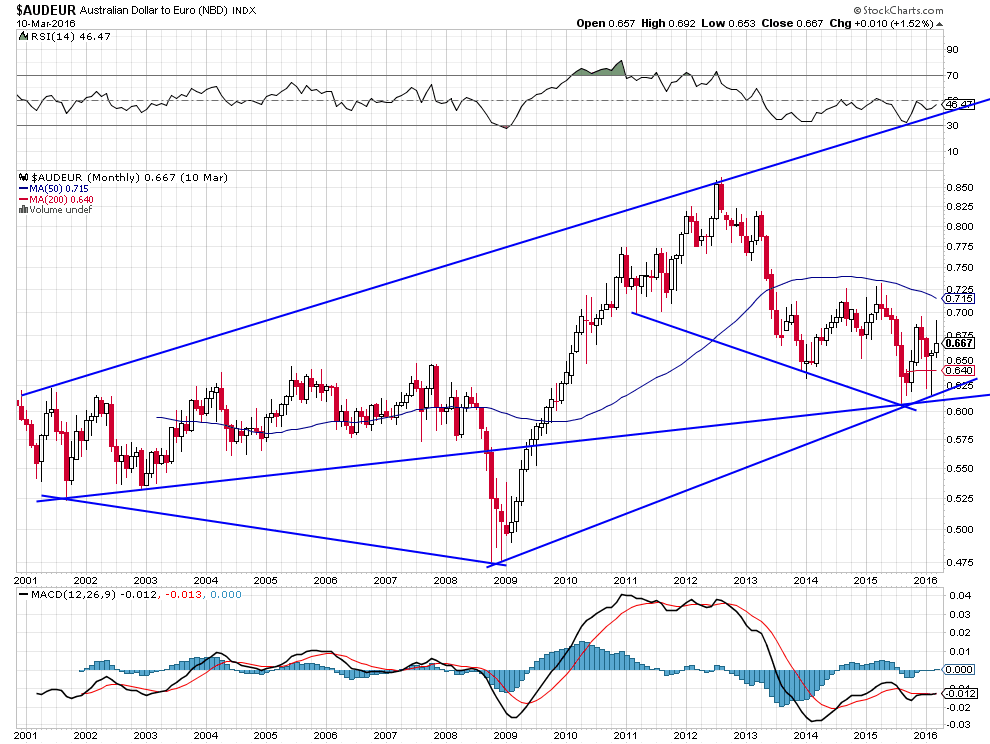 austr euro