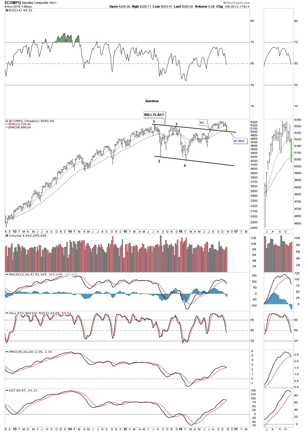 compq-week-ramb